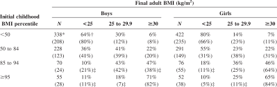 Bmi Categories Cross Classification Of Initial And Final Bmi Categories