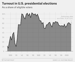 Us Presidential Election Chart Voter Turnout Post Election 2016 Recap Resources
