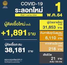 ศูนย์ข้อมูล COVID-19 - 🇹🇭 สถานการณ์การติดเชื้อ COVID-19 ในประเทศ (ตั้งแต่  1 เมษายน) 🗓 ข้อมูลวันเสาร์ที่ 1 พฤษภาคม 2564 😖 ผู้ป่วยรายใหม่ 1,891 ราย  😷 ผู้ป่วยยืนยันสะสม 38,181 ราย 😭 เสียชีวิตสะสม 130 ราย  #ศูนย์บริหารสถานการณ์โควิด19 #ศูนย์ข้อมูล ...