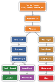list of main chain prophets in islam google search islam list of main chain prophets in islam google search