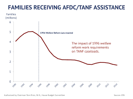Tanf Chart Fy17 House Budget Resolution Work Requirements House
