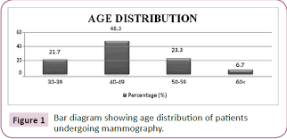 Localization Of Breast Lesion Using Mammographic Basic Views
