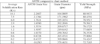 25 Inquisitive Astm Grain Size Chart