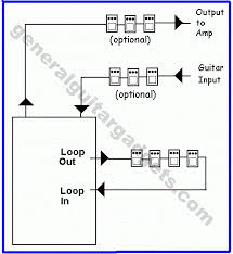 "effects loop switch boxes general guitar gadgets a ""loop"" of guitar effect pedals very useful in rigs especially useful if you want to switch on several effects one press of a foot switch"