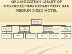 Organization Chart Of Housekeeping Department In A Small Hotel 7 Best Hotel Planner Images Organizational Chart Kitchen