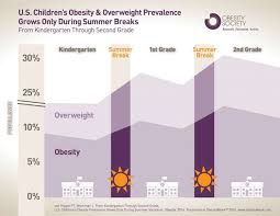 Ut Research Childhood Obesity Increases During Summer