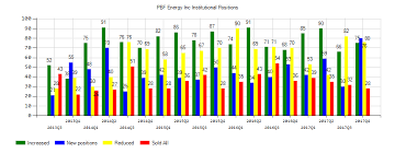 Today Pbf Energy Inc Pbf Stock Reaches 52 Week Low