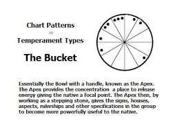 Chart Pattern The Bucket Astrology Aspects Reading