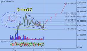Omgusd Omisego Price Chart Tradingview