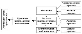 Реферат Система управления персоналом формирование и развитие  Система управления персоналом формирование и развитие