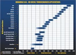 Turbo Size Chart 74 Rigorous Turbo Sizing Chart