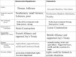 The Federalists Vs The Republicans Chart Particular Federalist And Democratic Republican Chart