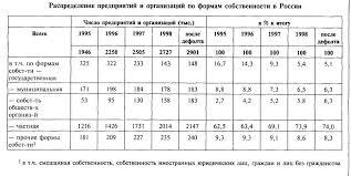 Собственность и многообразие ее форм в России Реферат Распределение предприятий и организаций по формам собственности в России