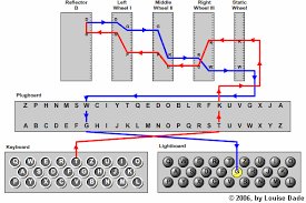 how enigma machines work path of a a single letter through an enigma machine