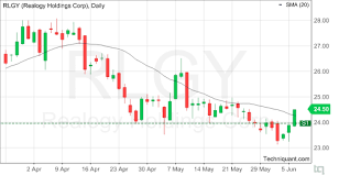 Rlgy Stock Chart Techniquant Realogy Holdings Corp Rlgy Technical