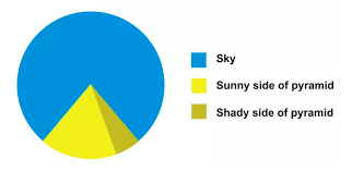 Visualization Review Pie Charts Denovo Group