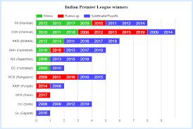 Point Chart Ipl 2018 Indian Premier League Winners Statisticstimes Com