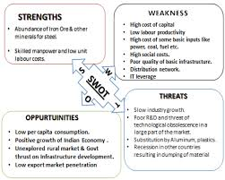 Business Swot Analysis Fascinating SWOT Analysis Of Indian Steel Industry Download Scientific Diagram