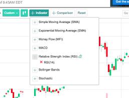 Yahoo Finance Moving Average Charts Yahoo Finance Launches New Interactive Charts Yahoo Finance