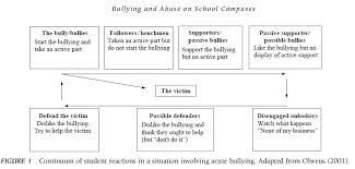 Tips for Crafting Your Best Research papers on bullying     Anti Bullying Paper Slide