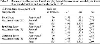 Formal Assessment Fascinating Comparison Of Educational Facilitation Approaches For Grade R