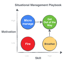 startup best practices situational management