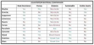 countertop mate countertop material comparison good solid surface countertops