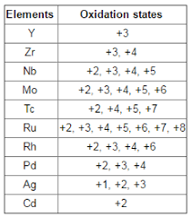 General Properties Of The Transition Elements D Block
