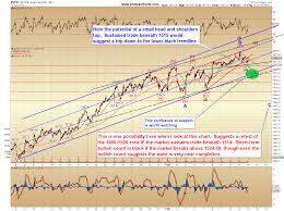 Pretzel Logic Charts Spx Update Time To Stay Alert For A Correction Pretzel