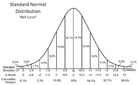 Percentile Chart Statistics Standard Normal Distribution Mathbitsnotebook A2 Ccss Math