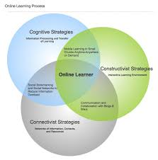 Behaviorism Vs Constructivism Venn Diagram Learning Theories Text Images Music Video Glogster Edu
