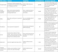 Robo Advisor Comparison Chart Features Appreneur Investor