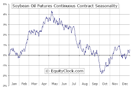 Oil Futures Chart Soybean Oil Futures Bo Seasonal Chart Equity Clock