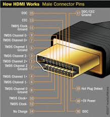 hdmi to rca wiring diagram hdmi image wiring diagram technology and our everyday lives dvi vs hdmi on hdmi to rca wiring diagram