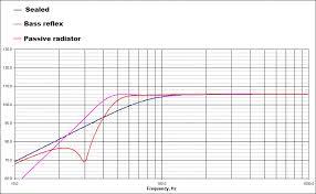 Radiator Output Chart Passive Radiator Speaker Design Box Calculation Example