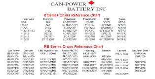 Cross Reference Charts