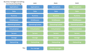 Saas Paas Iaas Five Things Every Business Analyst Must Know About Cloud Computing