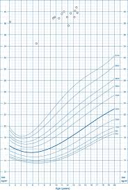Bmi Growth Chart Growth Chart With Bmi For Age Percentiles For The Proband