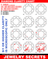 Diamond Clarity Chart Si1 Why You Shouldnt Be Concerned With Diamond Clarity