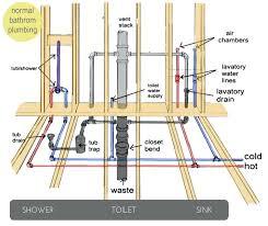 bathroom plumbing. Simple Plumbing Related Post Throughout Bathroom Plumbing