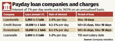 Payday Firms Offer Loans 500 Times Of India