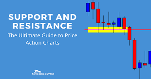 How To Mark Up A Chart In Forex In This Tutorial We Go Through The Exact Processes That
