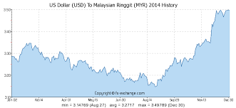 Us Dollar Vs Malaysian Ringgit Chart Us Dollar Usd To Malaysian Ringgit Myr History Foreign