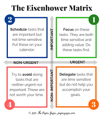 The 25+ best Eisenhower matrix ideas on Pinterest | How to ...