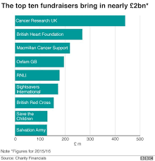 Charity Ceo Salaries Chart Uk Oxfam Scandal Nine Charts That Show What Charities Do Bbc