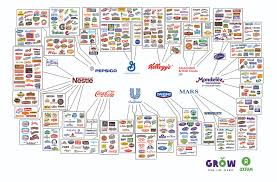 Giant Hundreds Chart 10 Everyday Food Brands And The Few Giant Companies That Own