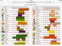 Seasonal Fruit Chart Fruit And Veg Seasons In 2019 Vegetable Seasoning