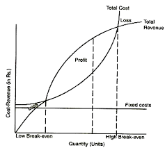 Break Even Point Chart Break Even Analysis Explained With Diagram Financial