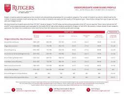 Admissions Profile Undergraduate Admissions Rutgers