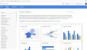 Types Of Google Charts Lets Live The Bi Wonder Adding Maps 1 Integrating Google